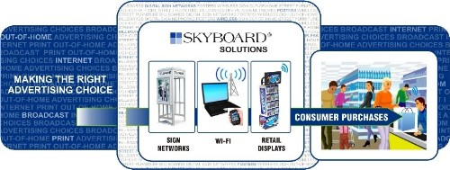 Skyboard Corporation Logo
